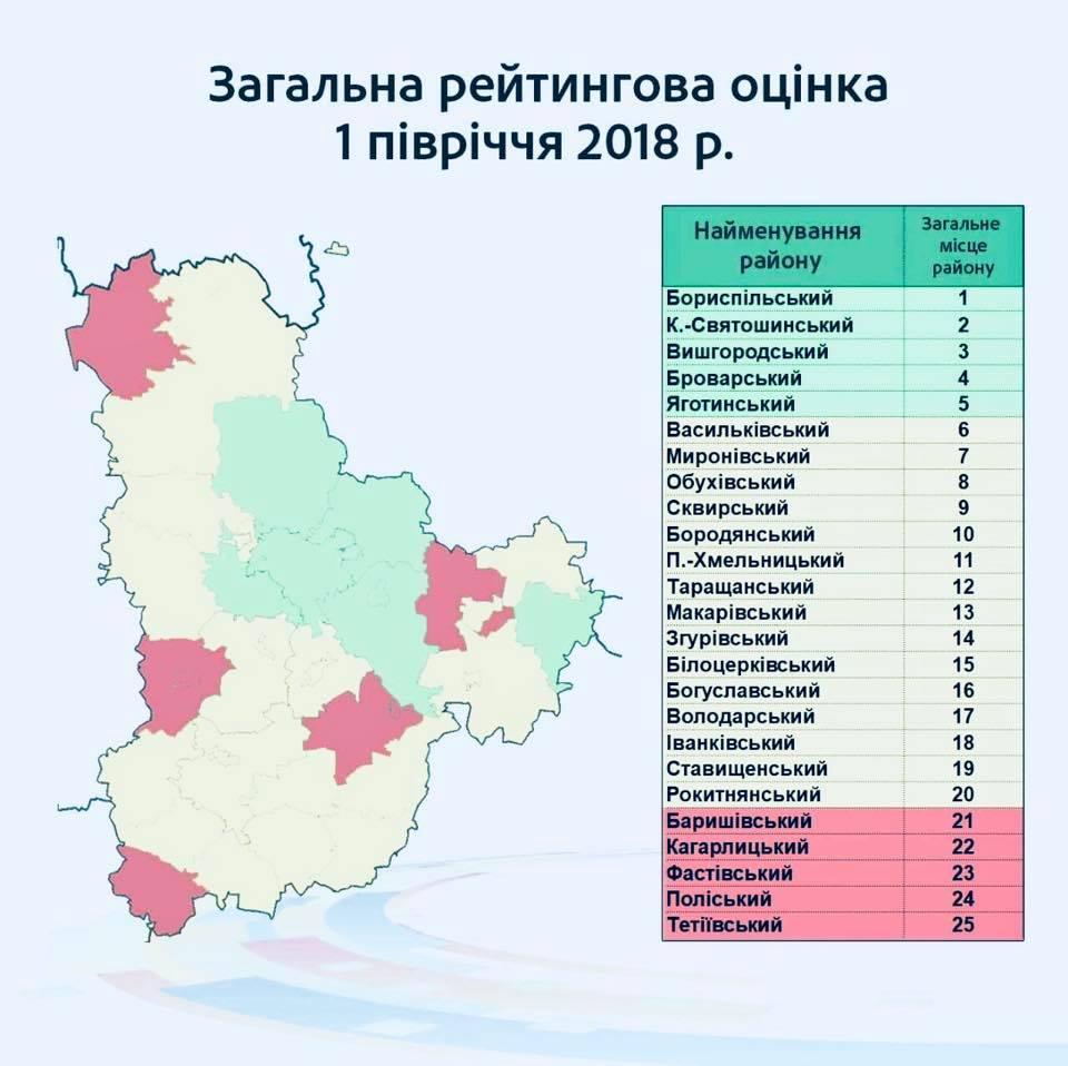 Бориспільський район перший у рейтингу