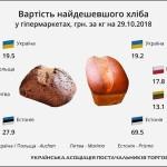 Український хліб уже не найдешевший в Європі