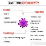 Загроза вірусу:  В Україні карантин