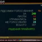 Рада ухвалила зміни до бюджету