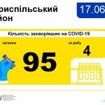 COVID-19 на Бориспільщині: 72 випадків у Борисполі та 95 у районі