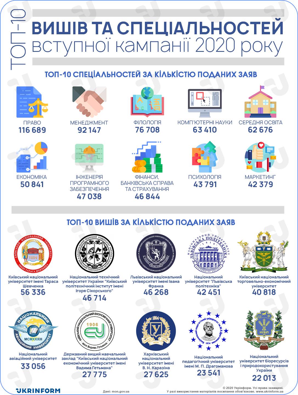 топ вишів_інфографіка