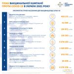 COVID-вакцинація в Україні: у 2021 році планують щеплення для 50% населення