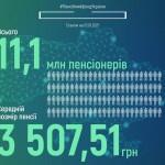 Середня пенсія в Україні на початок року – 3,5 тисячі