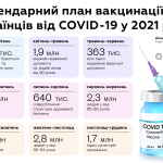 До кінця року МОЗ планує дати можливість всім охочим безкоштовно вакцинуватись