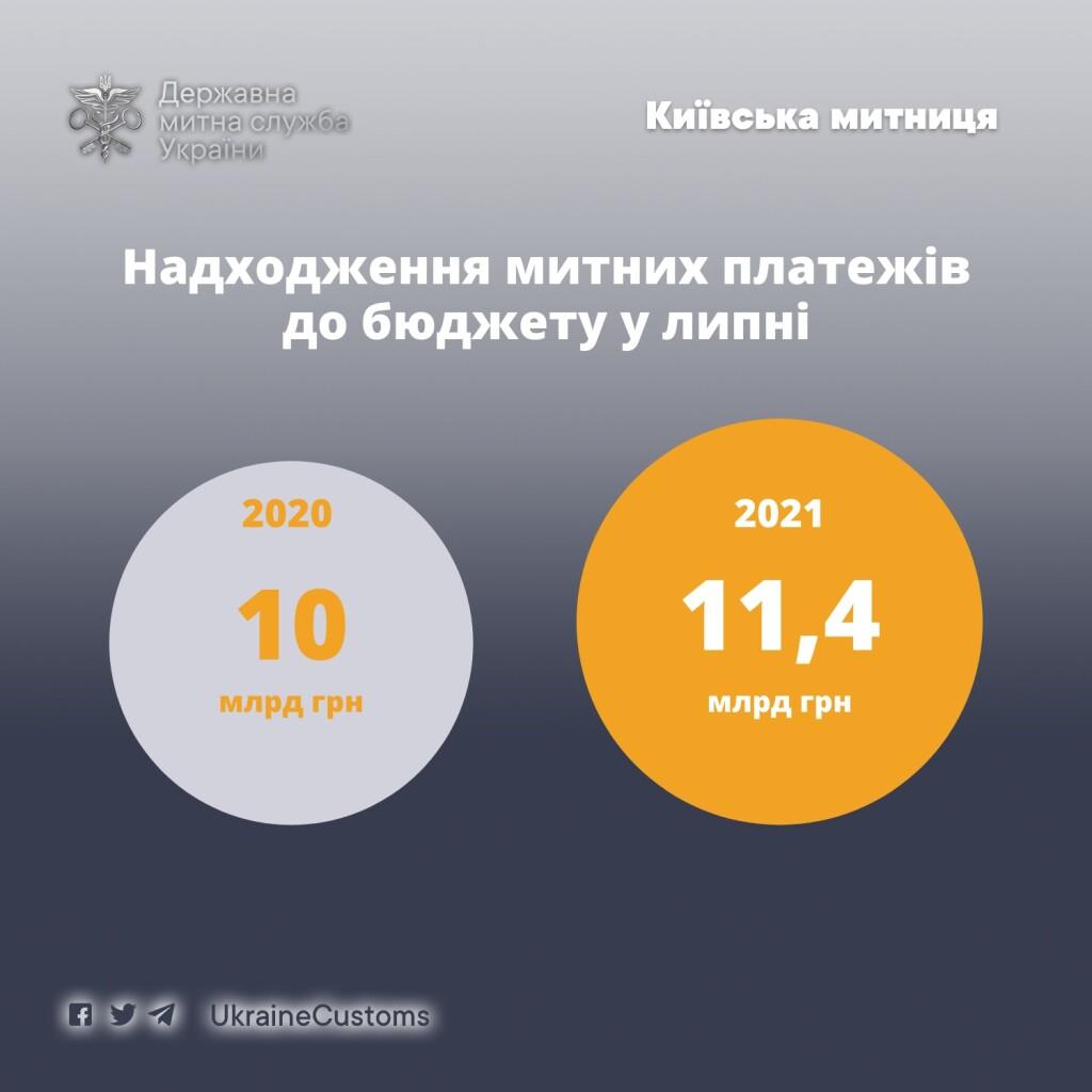 митниця_інфографіка